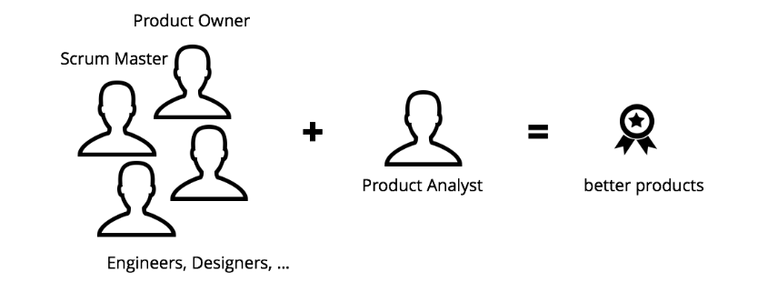 Adding the product analyst to an agile development team leads to more insights and better products.