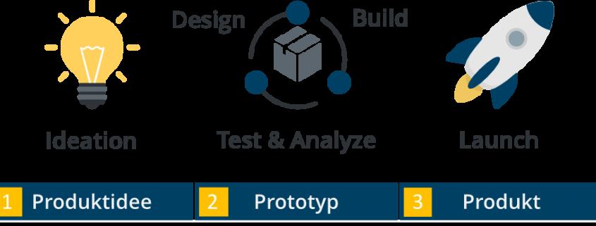 Ablauf des Rapid Data Prototyping für Data Science: Produktidee zu Prototyp zu Produkt