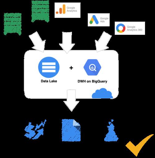 Kombination von Data Warehouse und Data Lake. Smart Analytics Lösungen für eine moderne Data Governance in Ihrem Unternehmen.